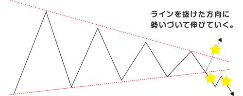 ペナント、三角保ち合い01