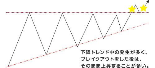 ペナント、三角保ち合い02