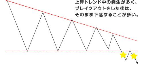 ペナント、三角保ち合い03