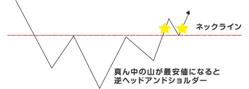 トリプルボトム(逆三山、逆三尊、逆ヘッドアンドショルダー)